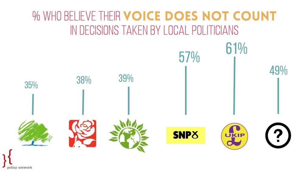 Graph 1 - Voice, Local