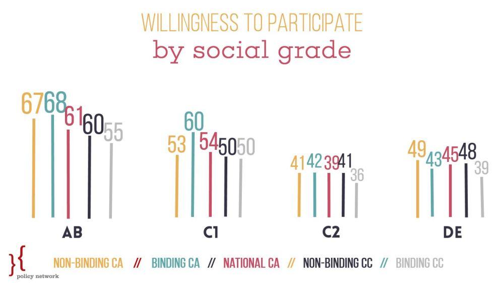 Graph 15 - social grade, all