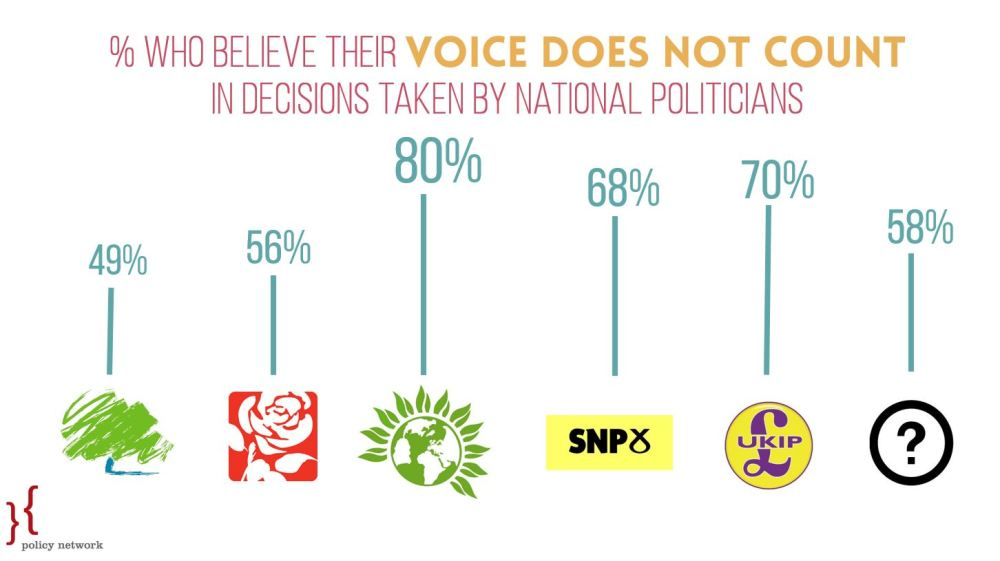 Graph 2 - Voice, National