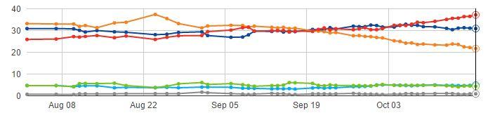 Polls 18 October