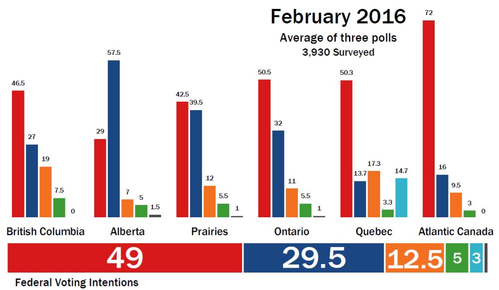 Canada polls March 2016